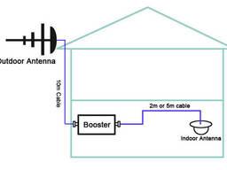 Усилитель сигнала сотовой связи Lintrаtеk KW23C-GW 900+2100 АРУ набор
