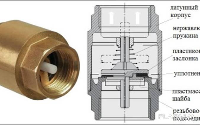 Клапан обратный ф-15мм