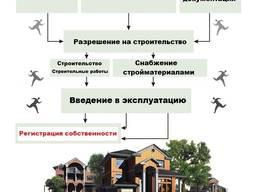 Комплекс услуг- от выбора участка до строительства