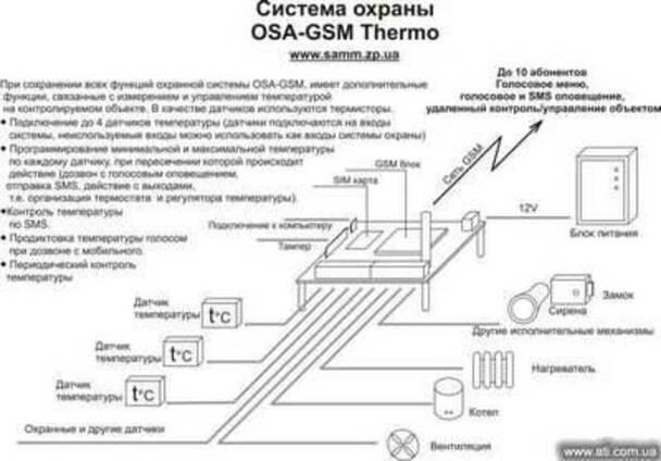 Контроль и управление температурой по GSM