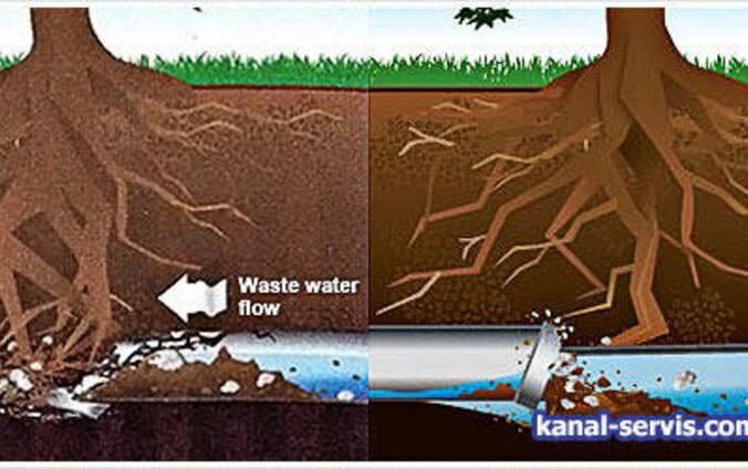 Механическая прочистка труб канализации, Киев и область