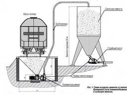 Пневмотранспорт для опилок, цемента, угольной пыли и др.