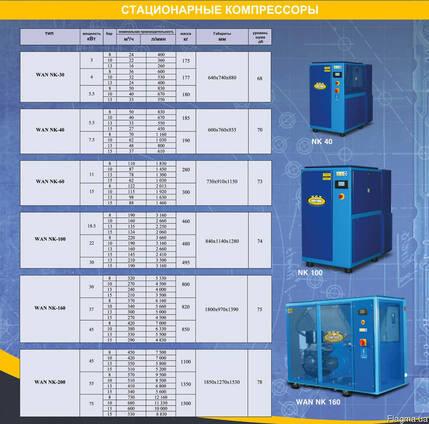 Продам винтовой компрессор wan nk от 4 до 75 кВт