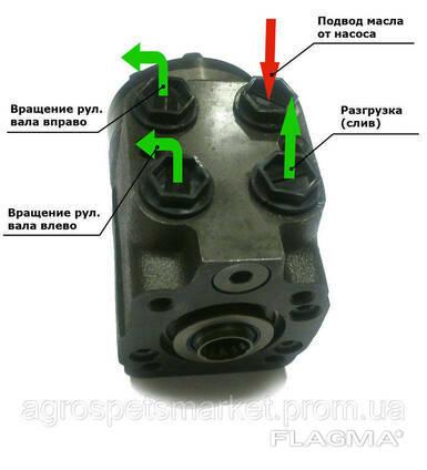 Ремонт насоса дозатора (Гидроруля)