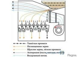 Сепаратор зерновой аэродинамический