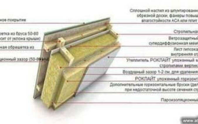 Тепло-звукоизоляционная каменная вата Техно, Izover (Изовер)