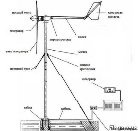 Ветрогениратор. Мачта расчет изготовление устоновка
