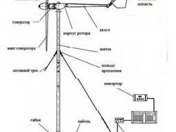 Ветрогениратор. Мачта расчет изготовление устоновка - фото 1