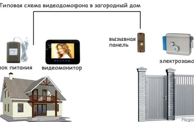 ВидеоДомофон в Частный Дом Недорого