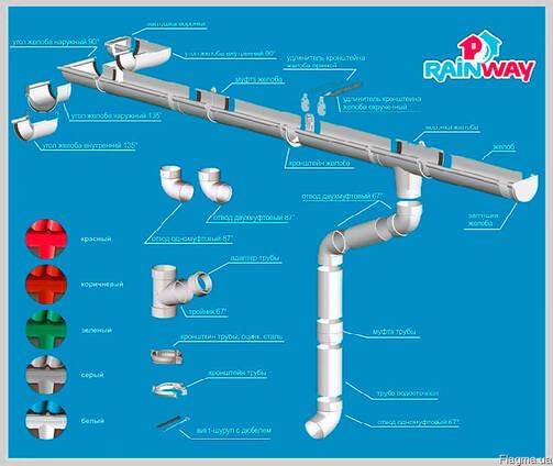 Водосточные системы Белая Церковь