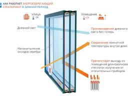 Замена старых стеклопакетов на энергосберегающие.